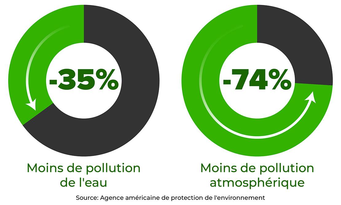 Impact du recyclage sur la pollution de l'eau et de l'air