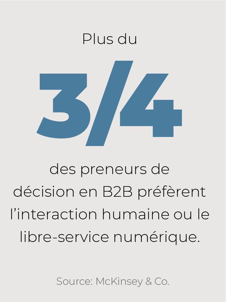 Plus du 3/4 des preneurs de décision en B2B préfèrent l'interaction humaine ou le libre-service numérique.