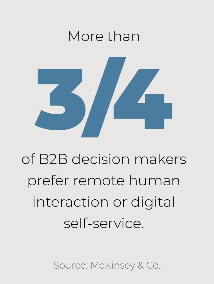 More than 3/4 of B2B decision makers prefer remote human interaction or digital self-service.