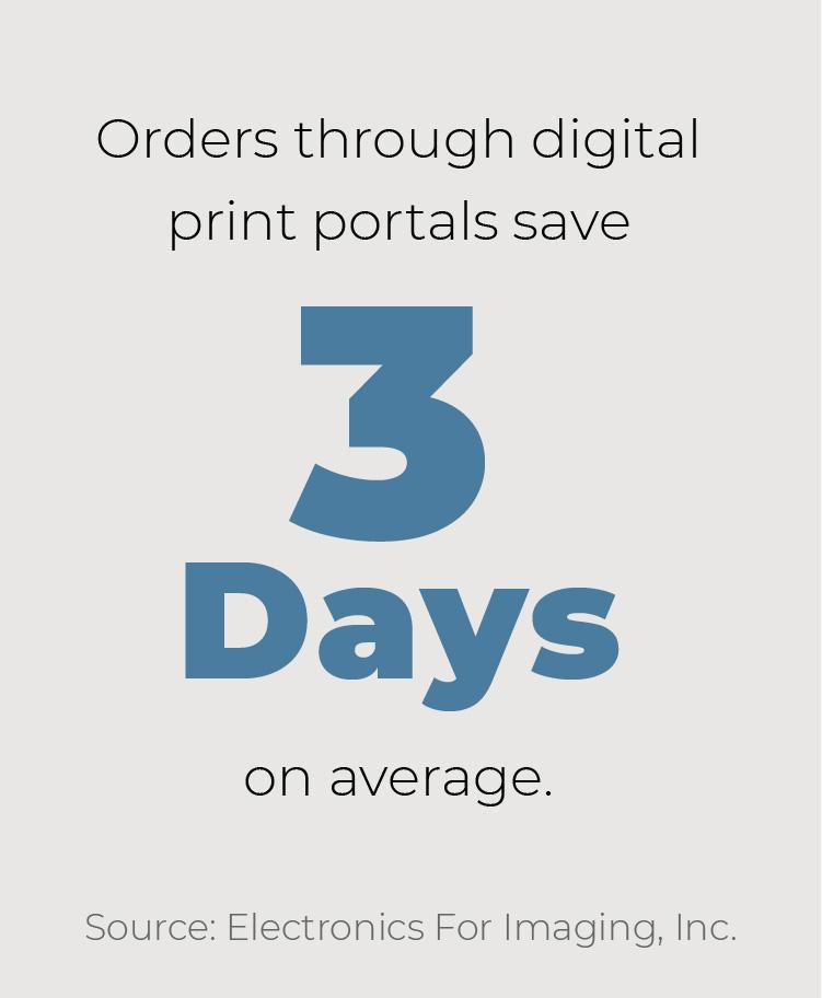 Orders through digital print portals save 3 days on average.