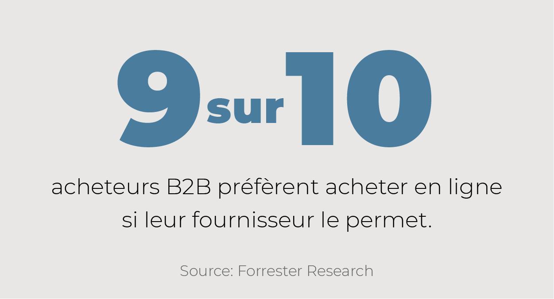 9 sur 10 acheteurs B2B préfèrent acheter en ligne si leur fournisseur le permet.